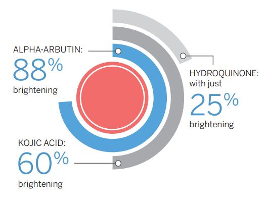 Hydrafacial Ingredient Highlights